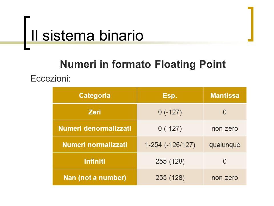 Il sistema binario Numeri in formato Floating Point Eccezioni: CategoriaEsp.Mantissa Zeri0 (-127)0 Numeri denormalizzati0 (-127)non zero Numeri normal