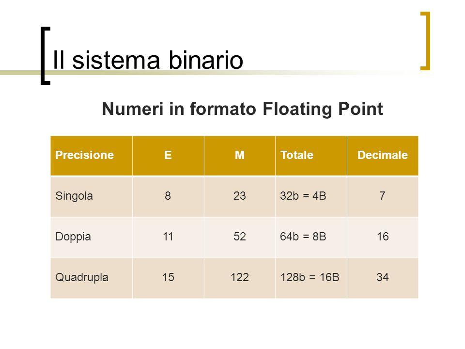 Il sistema binario Numeri in formato Floating Point PrecisioneEMTotaleDecimale Singola82332b = 4B7 Doppia115264b = 8B16 Quadrupla15122128b = 16B34