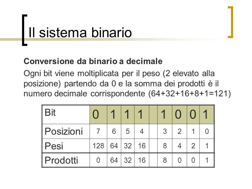 Il sistema binario Conversione da binario a decimale Ogni bit viene moltiplicata per il peso (2 elevato alla posizione) partendo da 0 e la somma dei p