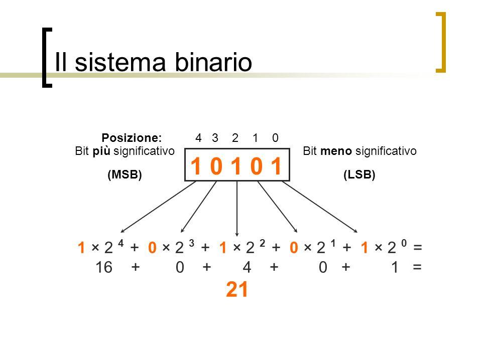 Il sistema binario 1 0 1 0 1 Posizione: 4 3 2 1 0 1 × 2 4 + 0 × 2 3 + 1 × 2 2 + 0 × 2 1 + 1 × 2 0 = 16 + 0 + 4 + 0 + 1 = 21 Bit meno significativo (LS