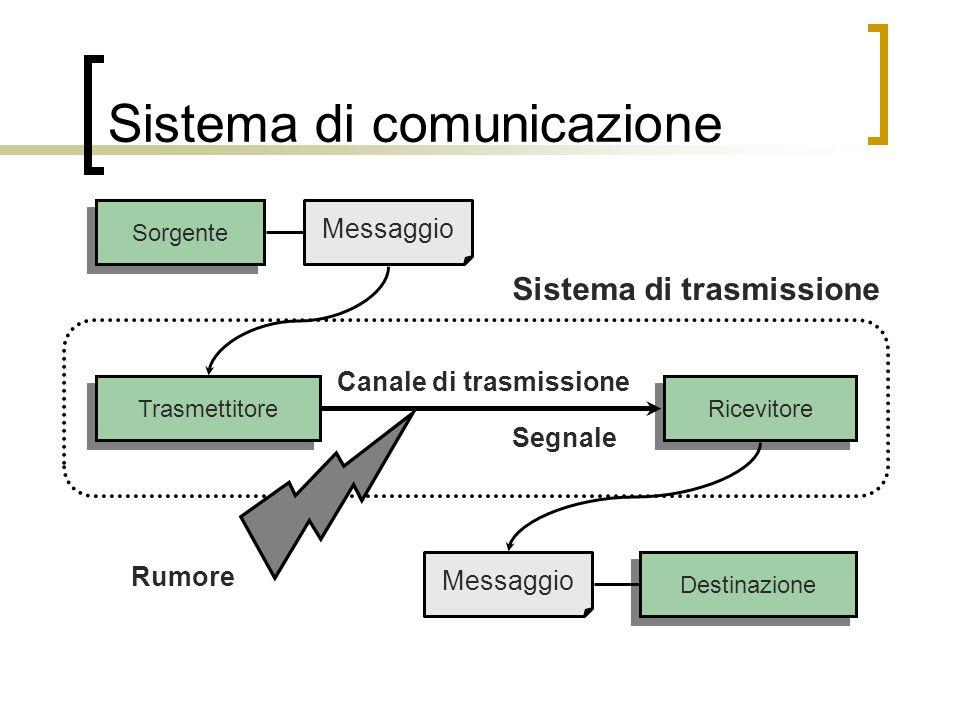 Sistema di comunicazione A causa del rumore, non è sempre possibile garantire che i dati ricevuti da un canale di trasmissione siano corretti.