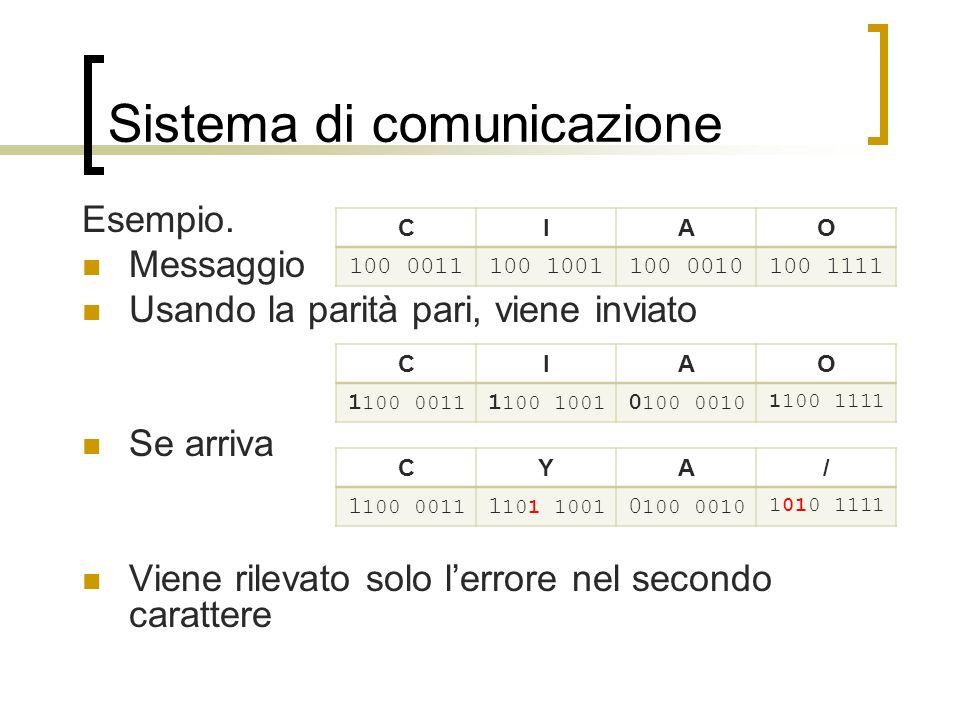 Sistema di comunicazione Metodo di Hamming In ricezione, supponendo che il bit in posizione 9 sia stato commutato, i bit di controllo 1 e 8 segnalano lerrore in posizione 1+8=9 permettendone la correzione Posizione121110987654321Parità Ricevuti011011001100 Bit di controllo 1, 3, 5, 7, 9, 11101010NO 2, 3, 6, 7, 10, 11111010OK 4, 5, 6, 7, 1201001OK 8, 9, 10, 11, 1201101NO