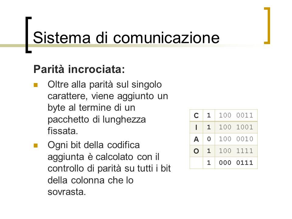 Sistema di comunicazione Parità incrociata: Se un solo bit viene alterato, il ricevitore è in grado di rilevarlo e correggerlo.