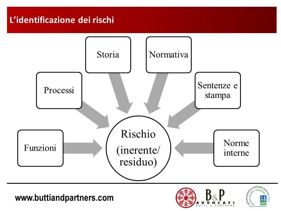 www.buttiandpartners.com Rischio (inerente/ residuo) FunzioniProcessiStoriaNormativa Sentenze e stampa Norme interne Lidentificazione dei rischi
