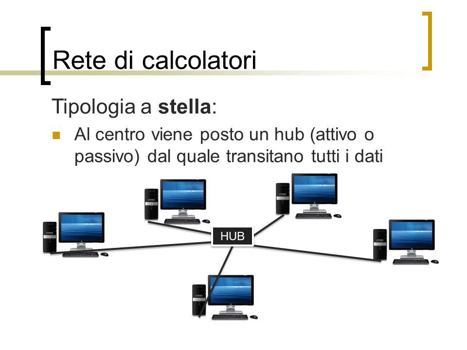 Rete di calcolatori Tipologia a stella: Al centro viene posto un hub (attivo o passivo) dal quale transitano tutti i dati HUB