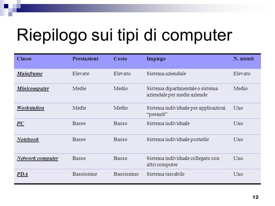 12 Riepilogo sui tipi di computer ClassePrestazioniCostoImpiegoN. utenti MainframeElevateElevatoSistema aziendaleElevato MinicomputerMedieMedioSistema