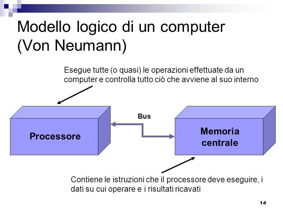 14 Modello logico di un computer (Von Neumann) Processore Memoria centrale Bus Esegue tutte (o quasi) le operazioni effettuate da un computer e controlla tutto ciò che avviene al suo interno Contiene le istruzioni che il processore deve eseguire, i dati su cui operare e i risultati ricavati