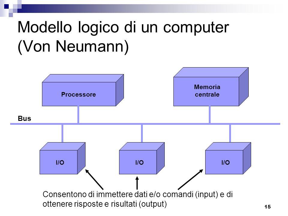 15 Modello logico di un computer (Von Neumann) Processore Memoria centrale I/O Bus Consentono di immettere dati e/o comandi (input) e di ottenere risp