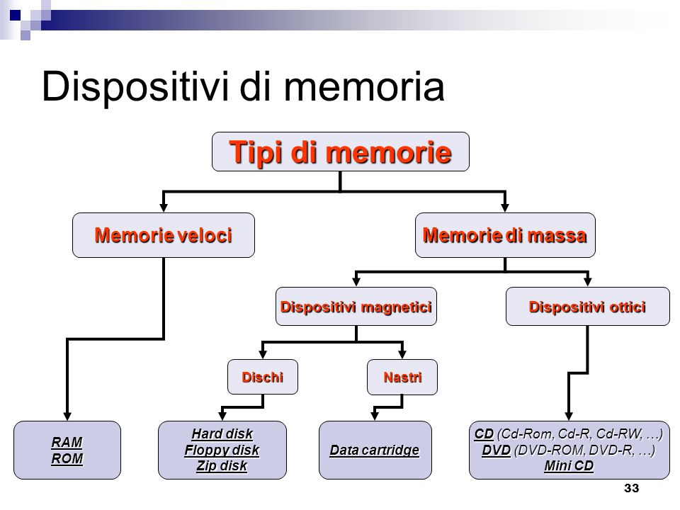 33 Dispositivi di memoria Tipi di memorie Memorie veloci Memorie di massa Dispositivi magnetici Dispositivi ottici RAMROM DischiNastri Hard disk Floppy disk Zip disk Data cartridge CD (Cd-Rom, Cd-R, Cd-RW, …) DVD (DVD-ROM, DVD-R, …) Mini CD