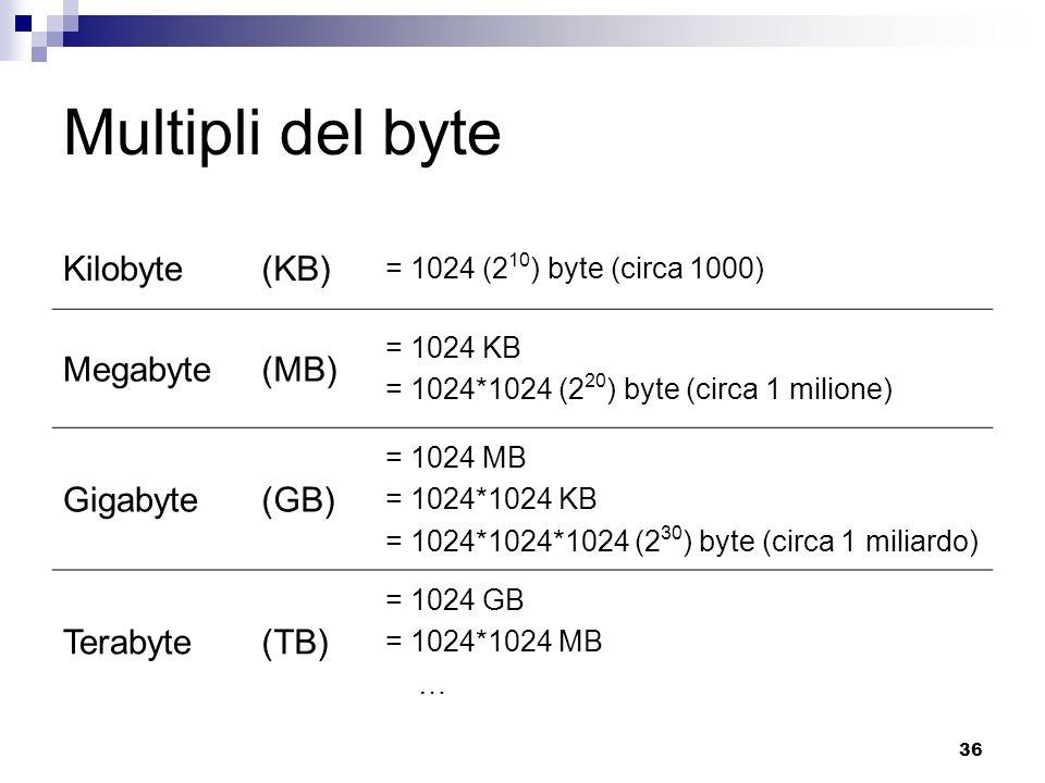 36 Multipli del byte Kilobyte(KB) = 1024 (2 10 ) byte (circa 1000) Megabyte(MB) = 1024 KB = 1024*1024 (2 20 ) byte (circa 1 milione) Gigabyte(GB) = 1024 MB = 1024*1024 KB = 1024*1024*1024 (2 30 ) byte (circa 1 miliardo) Terabyte(TB) = 1024 GB = 1024*1024 MB …