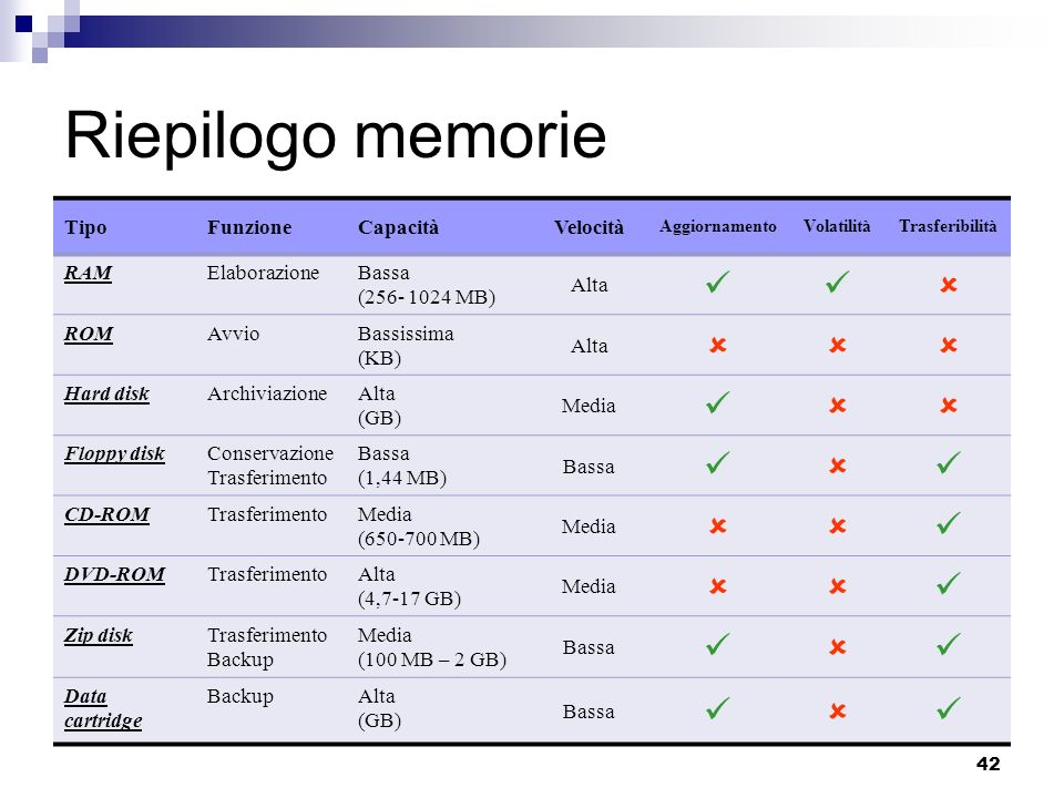 42 Riepilogo memorie TipoFunzioneCapacitàVelocità AggiornamentoVolatilitàTrasferibilità RAMElaborazioneBassa (256- 1024 MB) Alta ROMAvvioBassissima (KB) Alta Hard diskArchiviazioneAlta (GB) Media Floppy diskConservazione Trasferimento Bassa (1,44 MB) Bassa CD-ROMTrasferimentoMedia (650-700 MB) Media DVD-ROMTrasferimentoAlta (4,7-17 GB) Media Zip diskTrasferimento Backup Media (100 MB – 2 GB) Bassa Data cartridge BackupAlta (GB) Bassa