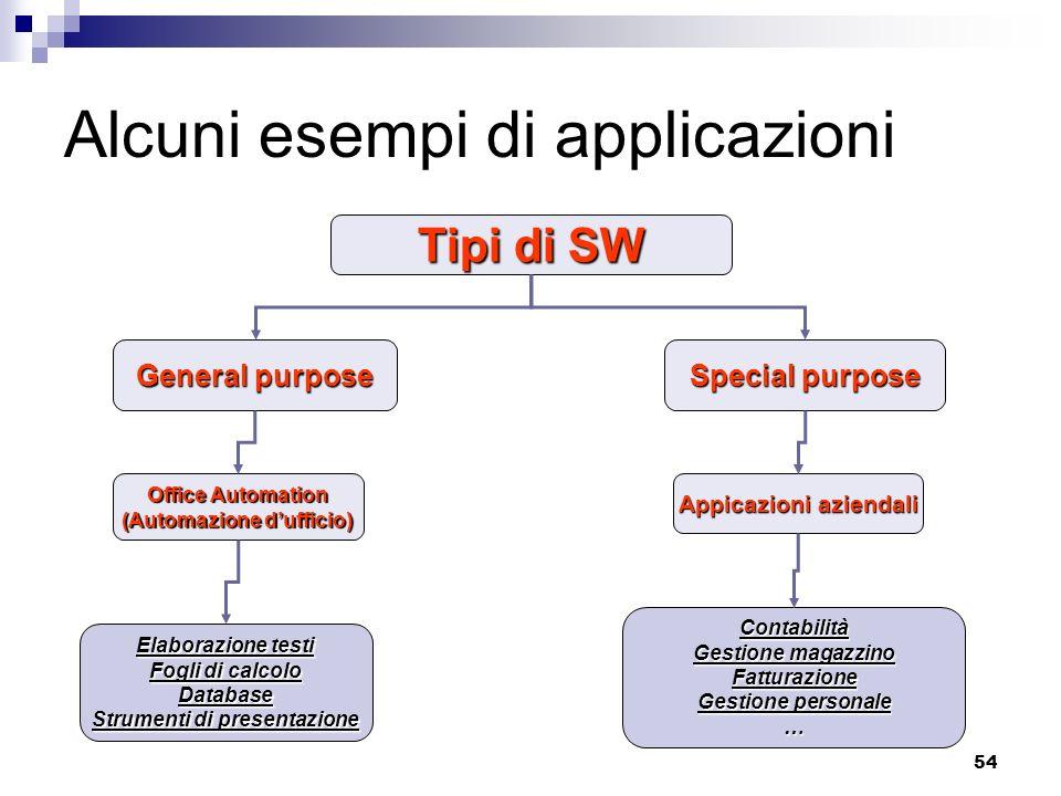 54 Alcuni esempi di applicazioni Tipi di SW General purpose Special purpose Appicazioni aziendali Elaborazione testi Fogli di calcolo Database Strumen