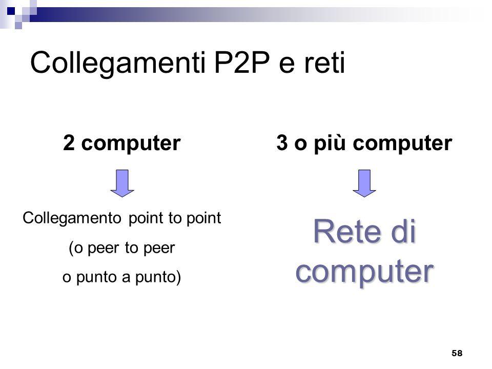 58 Collegamenti P2P e reti 2 computer3 o più computer Collegamento point to point (o peer to peer o punto a punto) Rete di computer