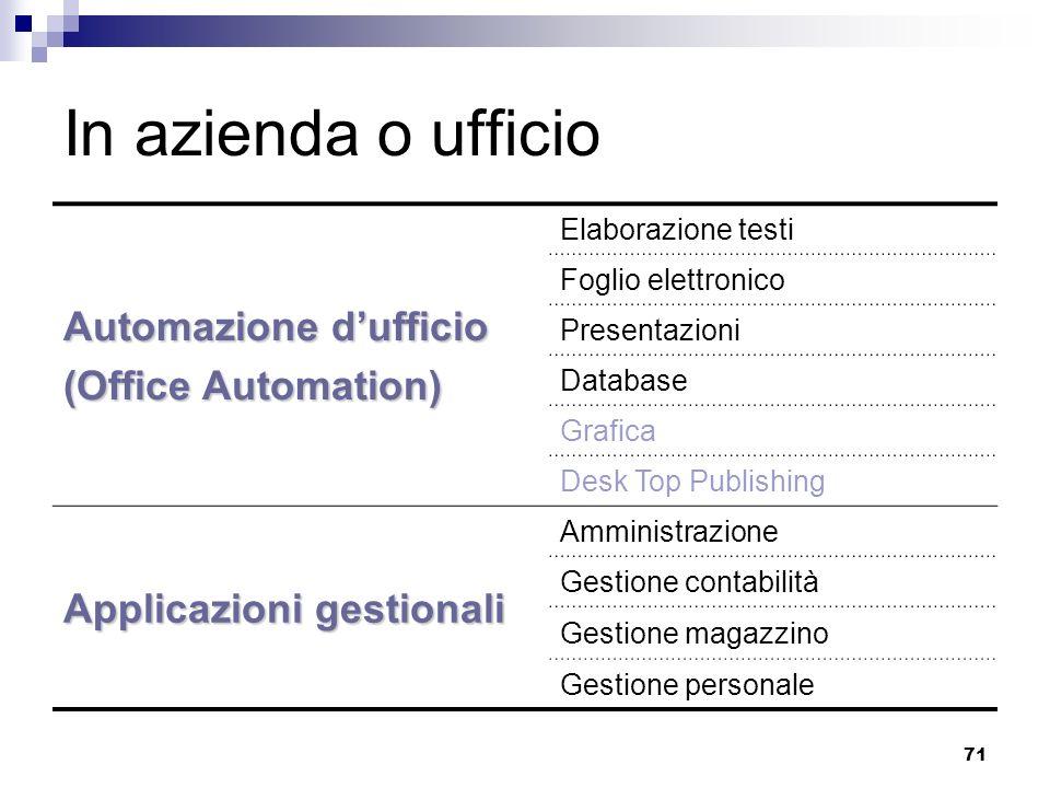 71 In azienda o ufficio Automazione dufficio (Office Automation) Elaborazione testi Foglio elettronico Presentazioni Database Grafica Desk Top Publish