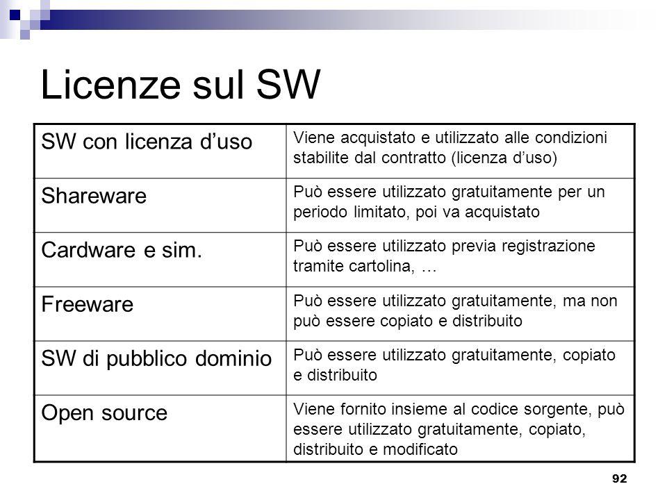 92 Licenze sul SW SW con licenza duso Viene acquistato e utilizzato alle condizioni stabilite dal contratto (licenza duso) Shareware Può essere utilizzato gratuitamente per un periodo limitato, poi va acquistato Cardware e sim.