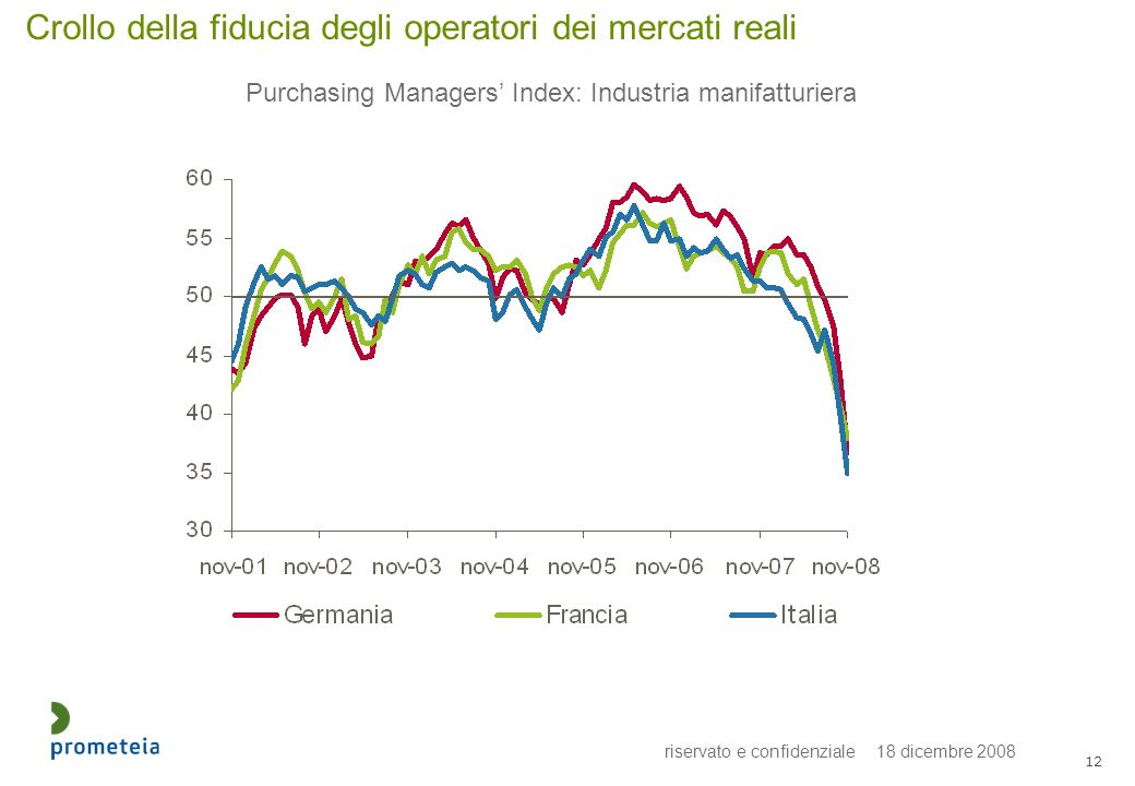 riservato e confidenziale 18 dicembre 2008 12 Crollo della fiducia degli operatori dei mercati reali Purchasing Managers Index: Industria manifatturiera