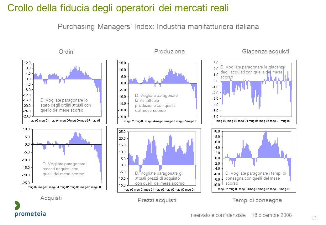 riservato e confidenziale 18 dicembre 2008 13 Crollo della fiducia degli operatori dei mercati reali Purchasing Managers Index: Industria manifatturiera italiana D.