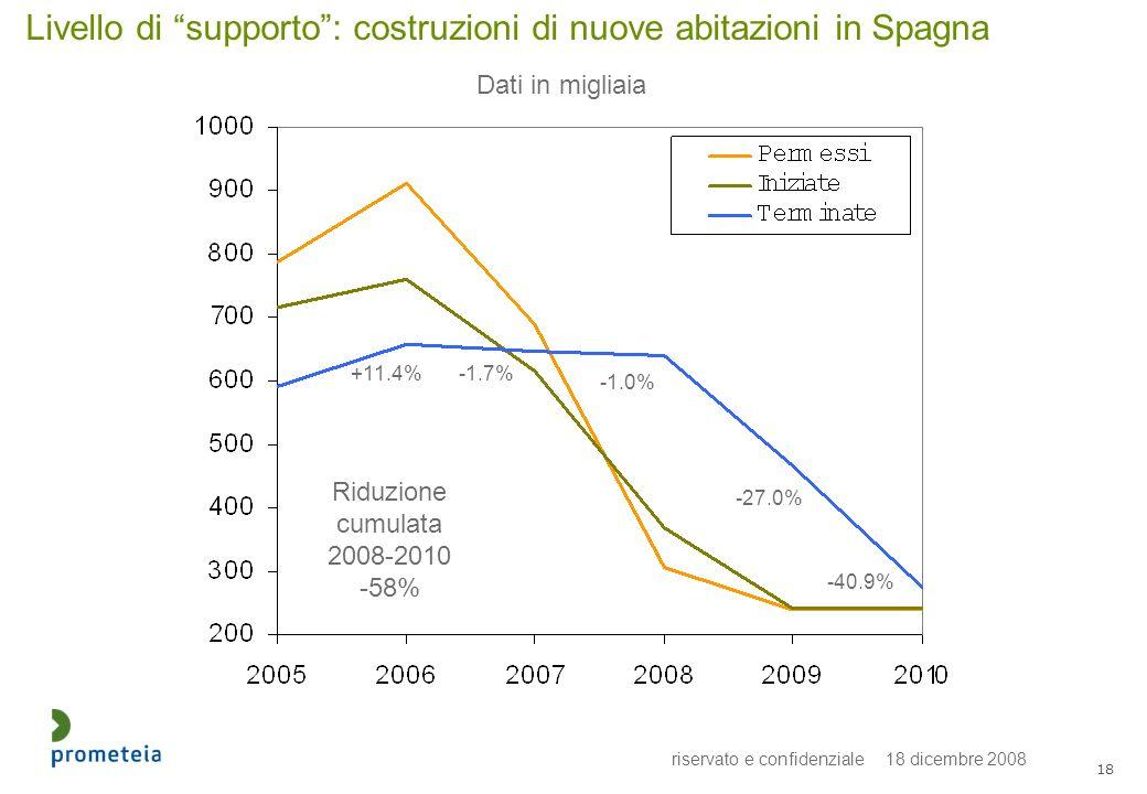 riservato e confidenziale 18 dicembre 2008 18 Livello di supporto: costruzioni di nuove abitazioni in Spagna Dati in migliaia +11.4%-1.7% -1.0% -27.0% -40.9% Riduzione cumulata 2008-2010 -58%