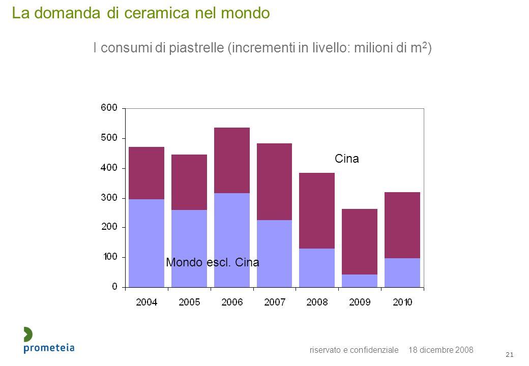 riservato e confidenziale 18 dicembre 2008 21 I consumi di piastrelle (incrementi in livello: milioni di m 2 ) La domanda di ceramica nel mondo Cina Mondo escl.