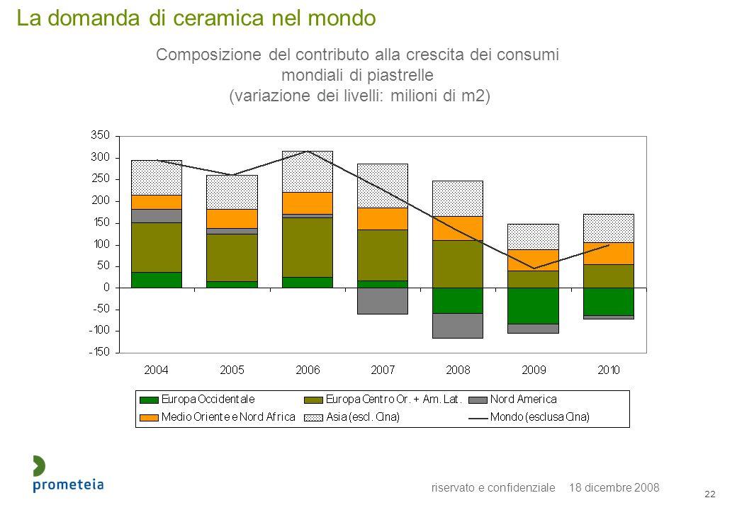 riservato e confidenziale 18 dicembre 2008 22 La domanda di ceramica nel mondo Composizione del contributo alla crescita dei consumi mondiali di piastrelle (variazione dei livelli: milioni di m2)