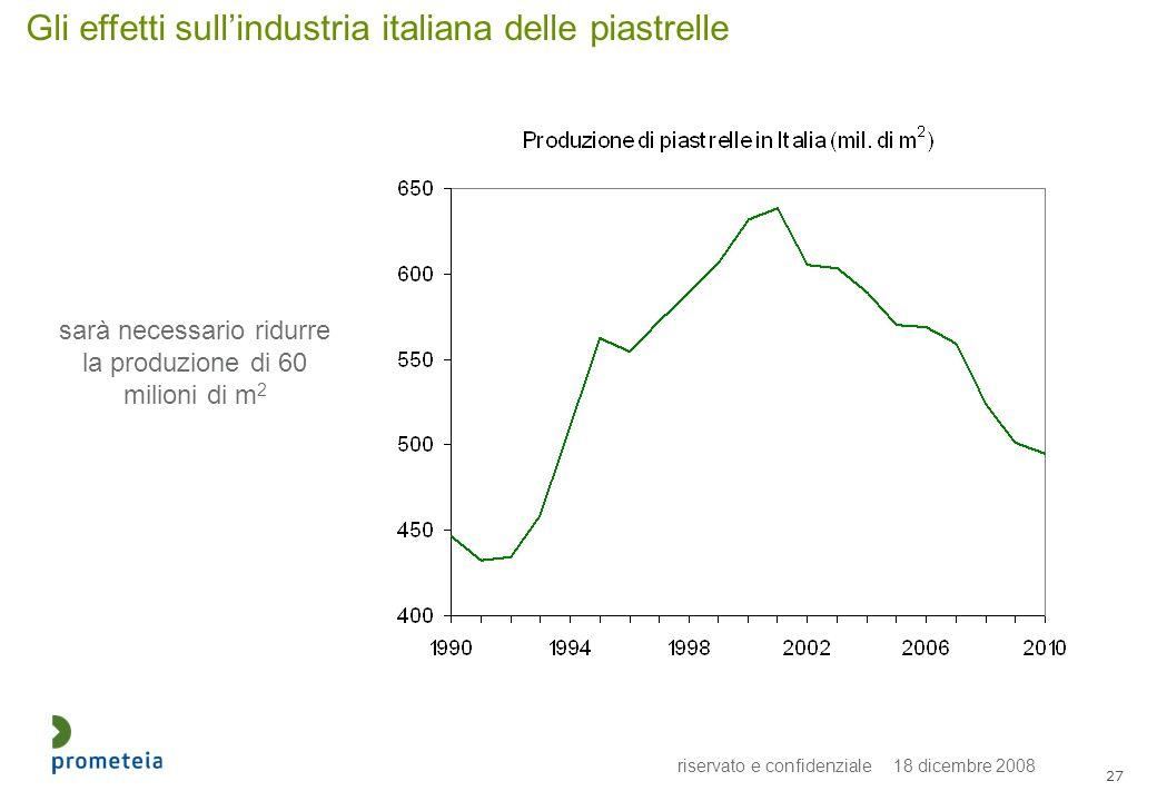 riservato e confidenziale 18 dicembre 2008 27 Gli effetti sullindustria italiana delle piastrelle sarà necessario ridurre la produzione di 60 milioni