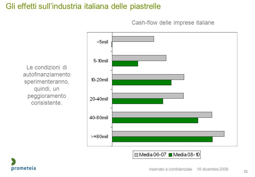 riservato e confidenziale 18 dicembre 2008 32 Gli effetti sullindustria italiana delle piastrelle Cash-flow delle imprese italiane Le condizioni di autofinanziamento sperimenteranno, quindi, un peggioramento consistente.