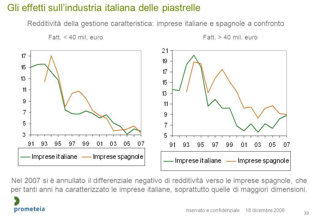 riservato e confidenziale 18 dicembre 2008 33 Gli effetti sullindustria italiana delle piastrelle Redditività della gestione caratteristica: imprese i