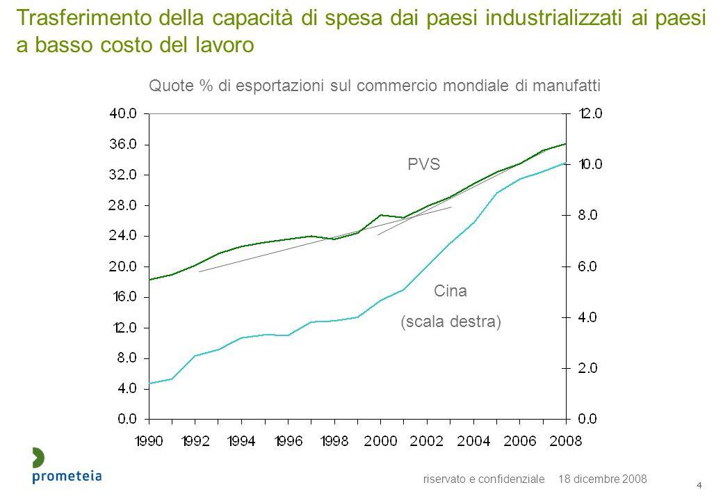 riservato e confidenziale 18 dicembre 2008 4 Trasferimento della capacità di spesa dai paesi industrializzati ai paesi a basso costo del lavoro Quote % di esportazioni sul commercio mondiale di manufatti PVS Cina (scala destra)