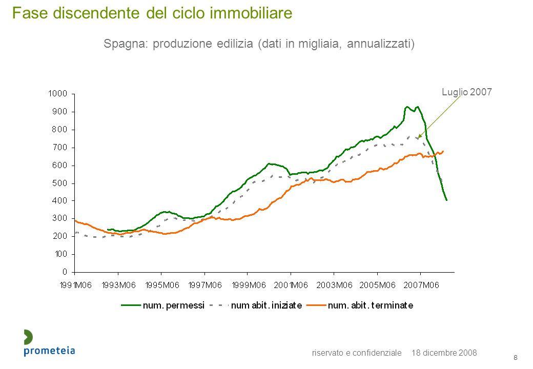 riservato e confidenziale 18 dicembre 2008 8 Fase discendente del ciclo immobiliare Spagna: produzione edilizia (dati in migliaia, annualizzati) Luglio 2007