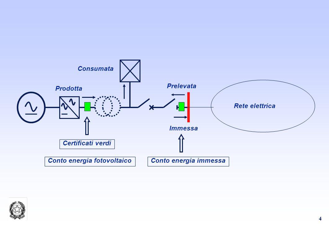 35 Obiettivi europei Il 23 gennaio 2008 è stata resa nota la bozza di nuova direttiva per la promozione dello sfruttamento delle fonti rinnovabili.