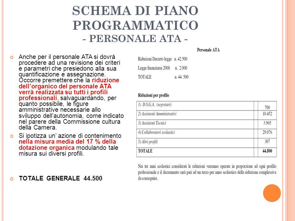 SCHEMA DI PIANO PROGRAMMATICO - PERSONALE ATA - Anche per il personale ATA si dovrà procedere ad una revisione dei criteri e parametri che presiedono