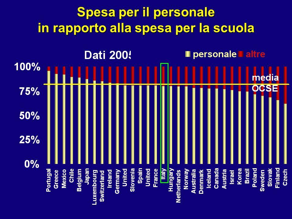 Spesa per il personale in rapporto alla spesa per la scuola