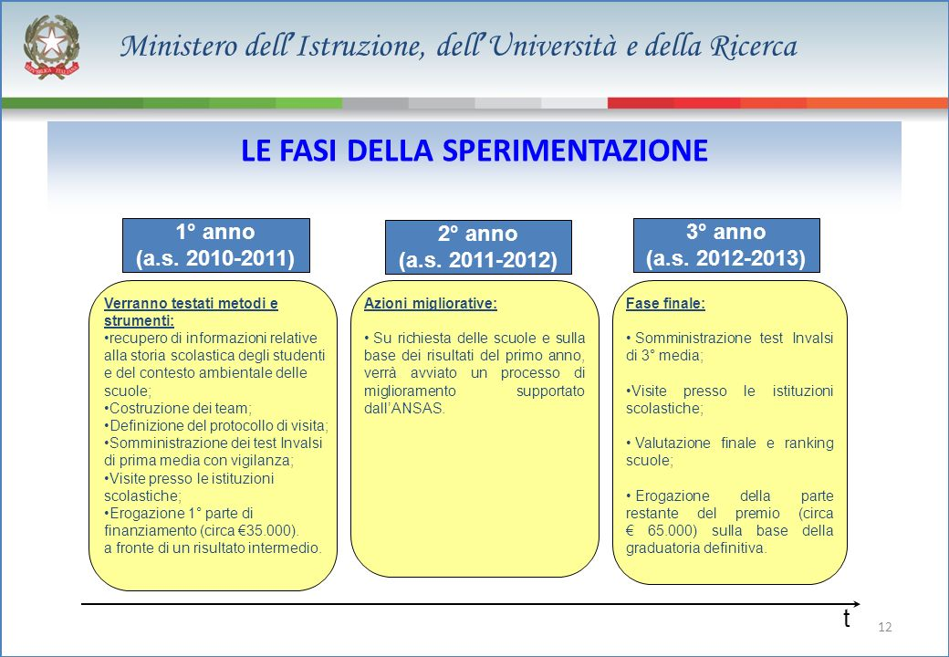 12 Ministero dell Istruzione, dell Università e della Ricerca LE FASI DELLA SPERIMENTAZIONE 1° anno (a.s.