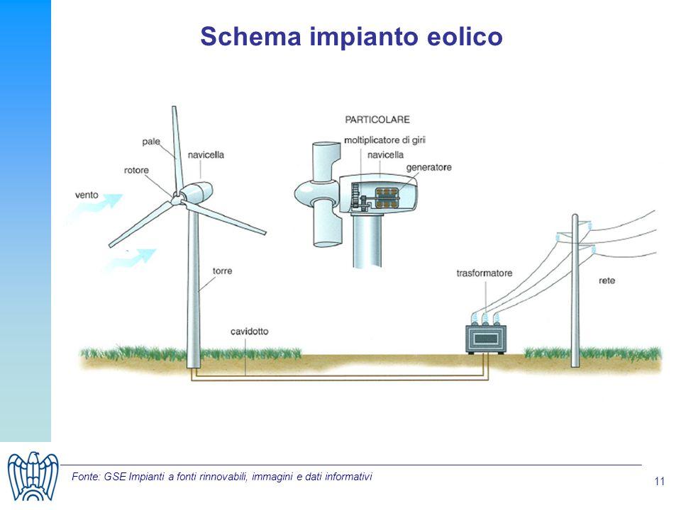 11 Fonte: GSE Impianti a fonti rinnovabili, immagini e dati informativi Schema impianto eolico