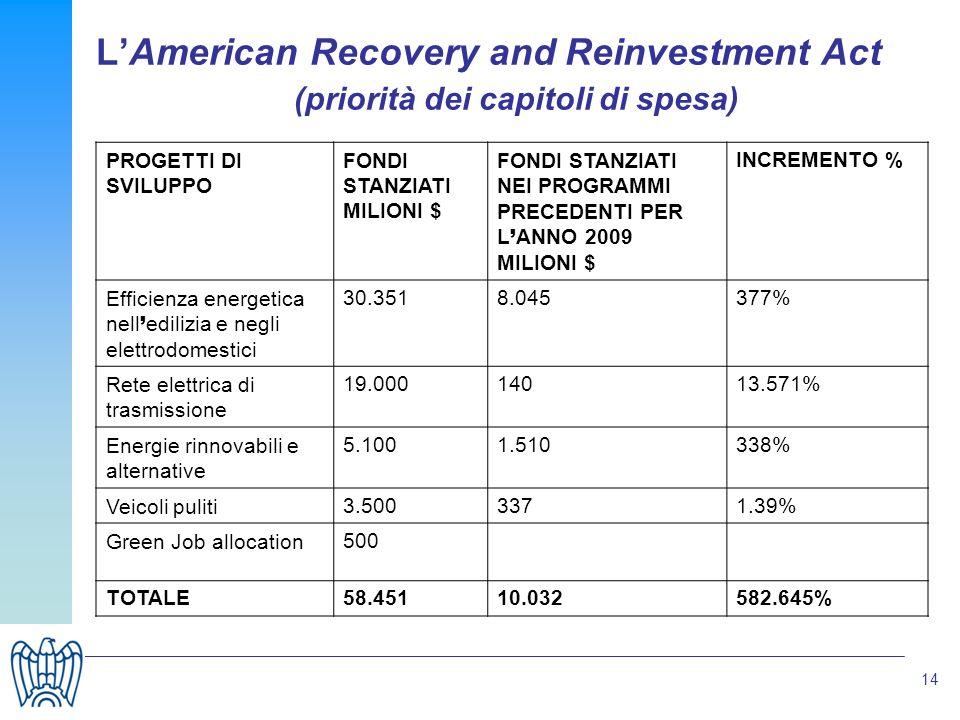 14 LAmerican Recovery and Reinvestment Act (priorità dei capitoli di spesa) PROGETTI DI SVILUPPO FONDI STANZIATI MILIONI $ FONDI STANZIATI NEI PROGRAMMI PRECEDENTI PER L ANNO 2009 MILIONI $ INCREMENTO % Efficienza energetica nell edilizia e negli elettrodomestici 30.3518.045377% Rete elettrica di trasmissione 19.00014013.571% Energie rinnovabili e alternative 5.1001.510338% Veicoli puliti3.5003371.39% Green Job allocation500 TOTALE58.45110.032582.645%