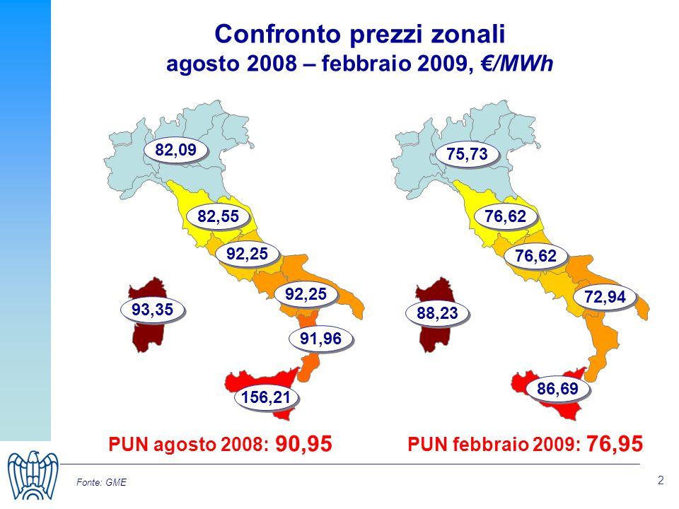 2 Fonte: GME Confronto prezzi zonali agosto 2008 – febbraio 2009, /MWh 92,25 PUN agosto 2008: 90,95 82,09 82,55 92,25 91,96 156,21 93,35 75,73 76,62 72,94 86,69 88,23 PUN febbraio 2009: 76,95
