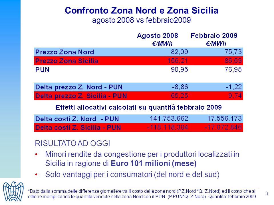 3 Confronto Zona Nord e Zona Sicilia agosto 2008 vs febbraio2009 *Dato dalla somma delle differenze giornaliere tra il costo della zona nord (P.Z.Nord *Q.