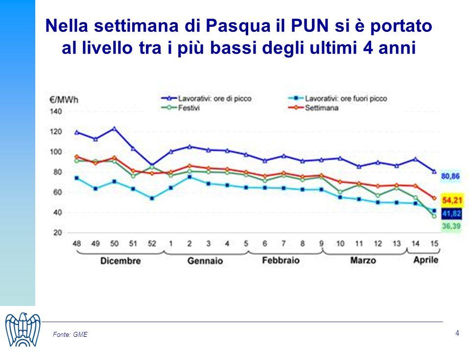 4 Nella settimana di Pasqua il PUN si è portato al livello tra i più bassi degli ultimi 4 anni Fonte: GME