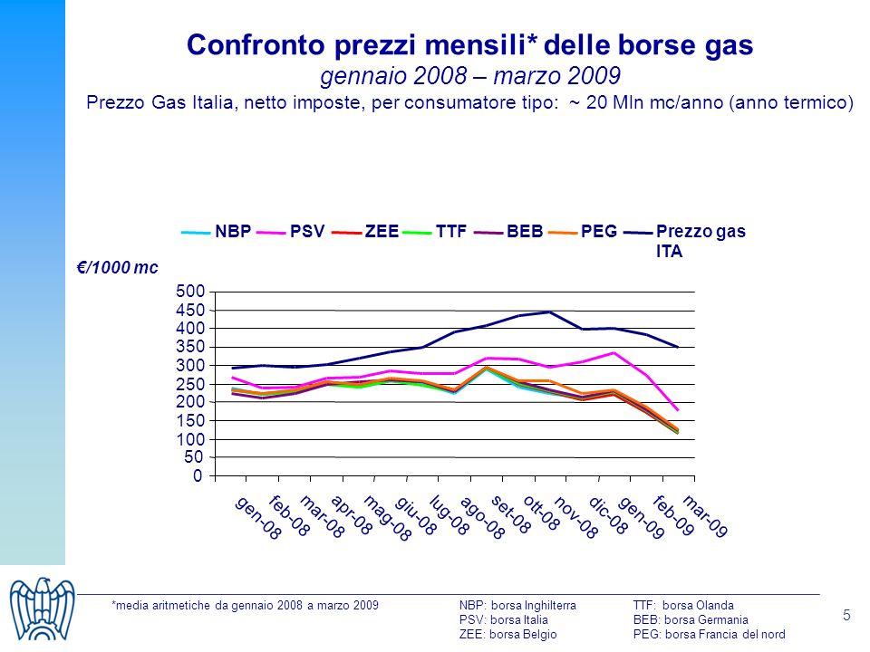 5 Confronto prezzi mensili* delle borse gas gennaio 2008 – marzo 2009 Prezzo Gas Italia, netto imposte, per consumatore tipo: ~ 20 Mln mc/anno (anno termico) *media aritmetiche da gennaio 2008 a marzo 2009NBP: borsa InghilterraTTF: borsa Olanda PSV: borsa ItaliaBEB: borsa Germania ZEE: borsa BelgioPEG: borsa Francia del nord /1000 mc
