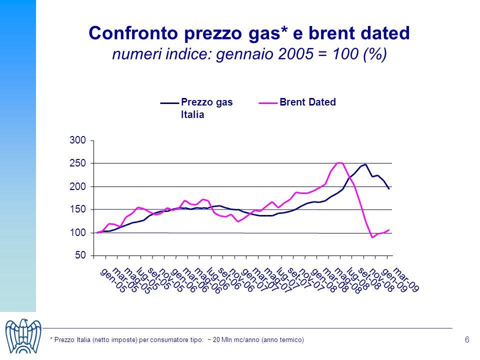 6 Confronto prezzo gas* e brent dated numeri indice: gennaio 2005 = 100 (%) * Prezzo Italia (netto imposte) per consumatore tipo: ~ 20 Mln mc/anno (anno termico)