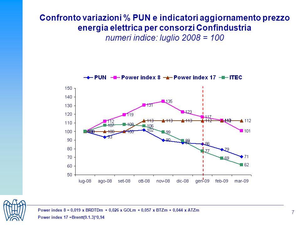 7 Confronto variazioni % PUN e indicatori aggiornamento prezzo energia elettrica per consorzi Confindustria numeri indice: luglio 2008 = 100 Power index 8 = 0,019 x BRDTDm + 0,026 x GOLm + 0,057 x BTZm + 0,044 x ATZm Power index 17 =Brentt(9.1.3)*0,94
