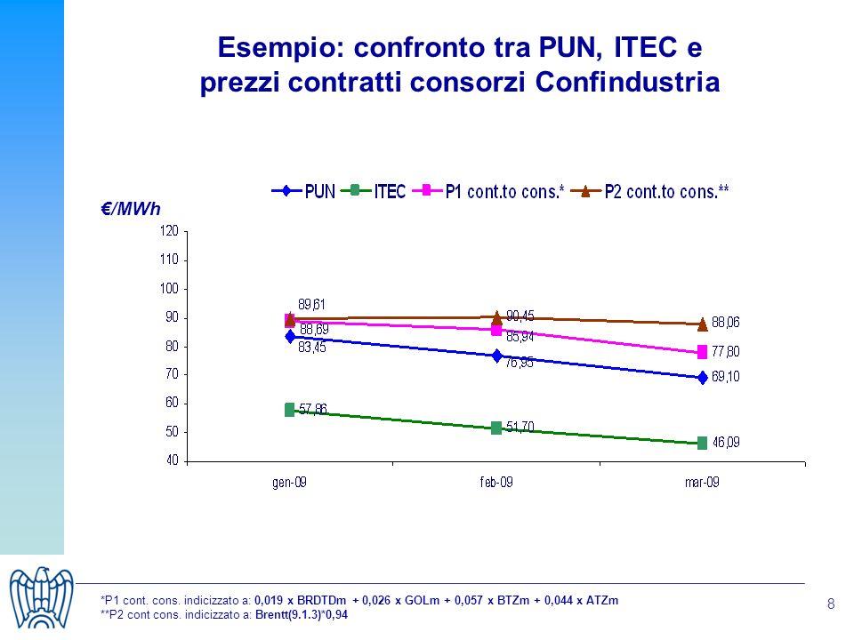 8 Esempio: confronto tra PUN, ITEC e prezzi contratti consorzi Confindustria *P1 cont.