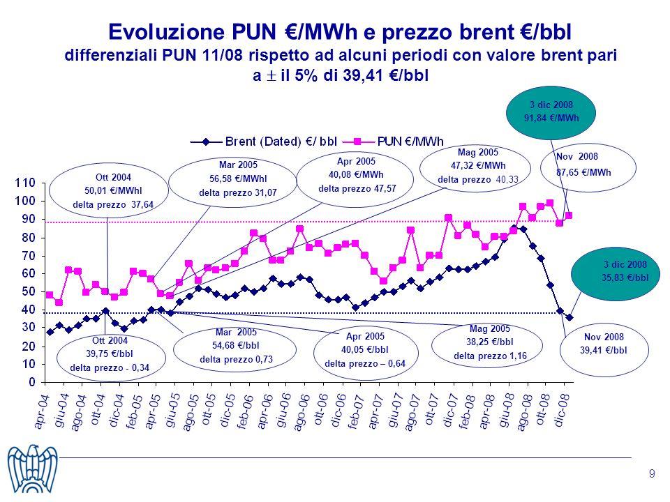 9 Evoluzione PUN /MWh e prezzo brent /bbl differenziali PUN 11/08 rispetto ad alcuni periodi con valore brent pari a il 5% di 39,41 /bbl Nov 2008 87,65 /MWh Nov 2008 39,41 /bbl Mag 2005 38,25 /bbl delta prezzo 1,16 Mag 2005 47,32 /MWh delta prezzo 40,33 Apr 2005 40,05 /bbl delta prezzo – 0,64 Apr 2005 40,08 /MWh delta prezzo 47,57 Mar 2005 54,68 /bbl delta prezzo 0,73 Mar 2005 56,58 /MWhl delta prezzo 31,07 Ott 2004 39,75 /bbl delta prezzo - 0,34 Ott 2004 50,01 /MWhl delta prezzo 37,64 3 dic 2008 91,84 /MWh 3 dic 2008 35,83 /bbl