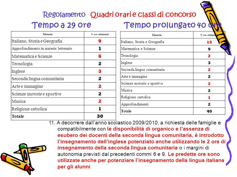 Regolamento Quadri orari e classi di concorso Tempo a 29 ore Materia N. ore settimanali Italiano, Storia e Geografia 9 Approfondimento in materie lett