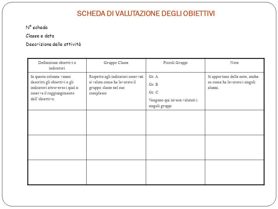 SCHEDA DI VALUTAZIONE DEGLI OBIETTIVI Definizione obiettivi e indicatori Gruppo ClassePiccoli GruppiNote In questa colonna vanno descritti gli obiettivi e gli indicatori attraverso i qual si osserva il raggiungimento dellobiettivo.