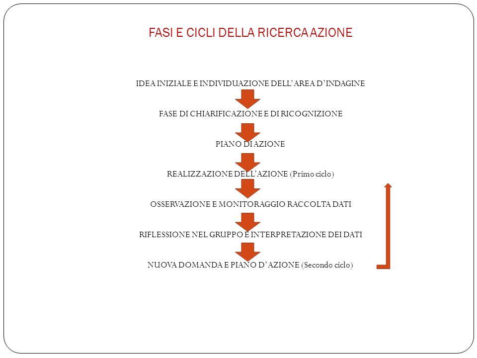 FASI E CICLI DELLA RICERCA AZIONE IDEA INIZIALE E INDIVIDUAZIONE DELLAREA DINDAGINE FASE DI CHIARIFICAZIONE E DI RICOGNIZIONE PIANO DI AZIONE REALIZZAZIONE DELLAZIONE (Primo ciclo) OSSERVAZIONE E MONITORAGGIO RACCOLTA DATI RIFLESSIONE NEL GRUPPO E INTERPRETAZIONE DEI DATI NUOVA DOMANDA E PIANO DAZIONE (Secondo ciclo)