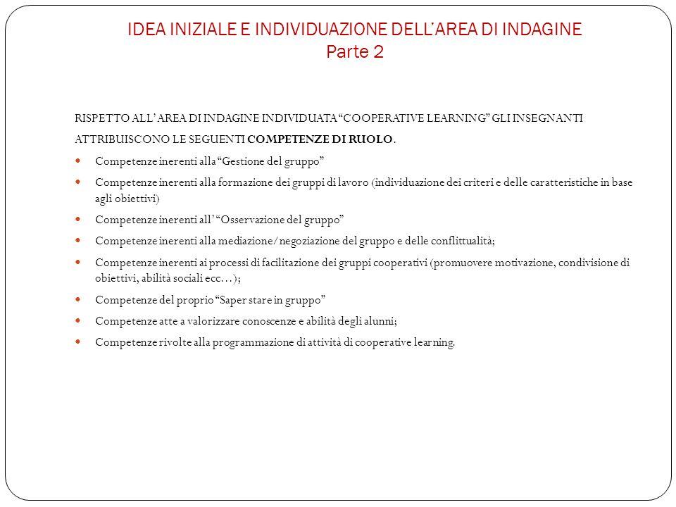 IDEA INIZIALE E INDIVIDUAZIONE DELLAREA DI INDAGINE Parte 2 RISPETTO ALLAREA DI INDAGINE INDIVIDUATA COOPERATIVE LEARNING GLI INSEGNANTI ATTRIBUISCONO