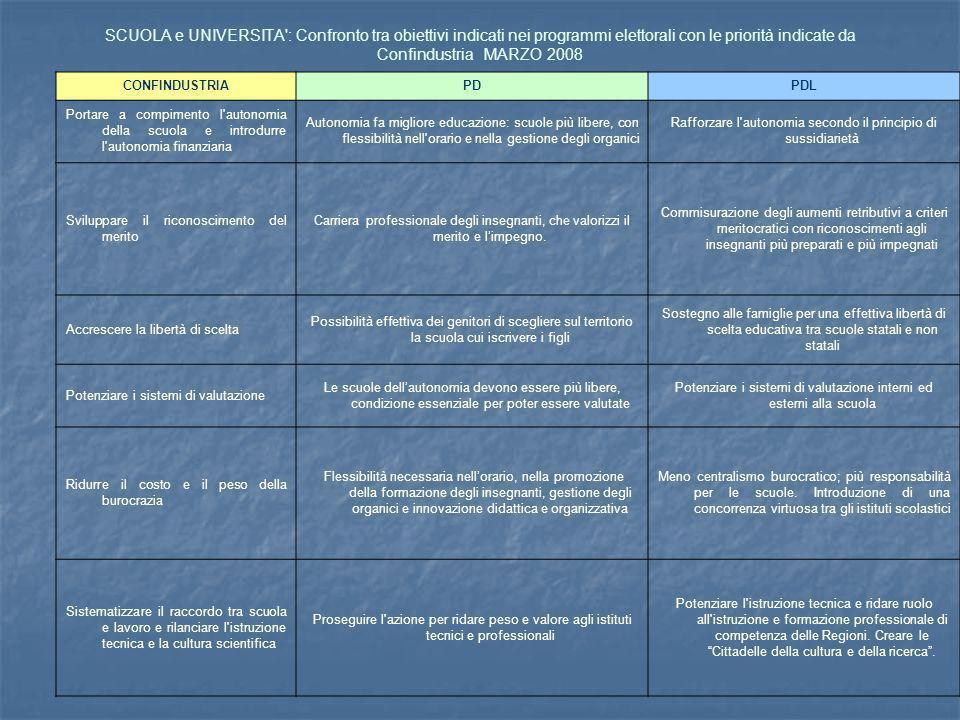 SCUOLA e UNIVERSITA : Confronto tra obiettivi indicati nei programmi elettorali con le priorità indicate da Confindustria MARZO 2008 CONFINDUSTRIAPDPDL Portare a compimento l autonomia della scuola e introdurre l autonomia finanziaria Autonomia fa migliore educazione: scuole più libere, con flessibilità nell orario e nella gestione degli organici Rafforzare l autonomia secondo il principio di sussidiarietà Sviluppare il riconoscimento del merito Carriera professionale degli insegnanti, che valorizzi il merito e limpegno.