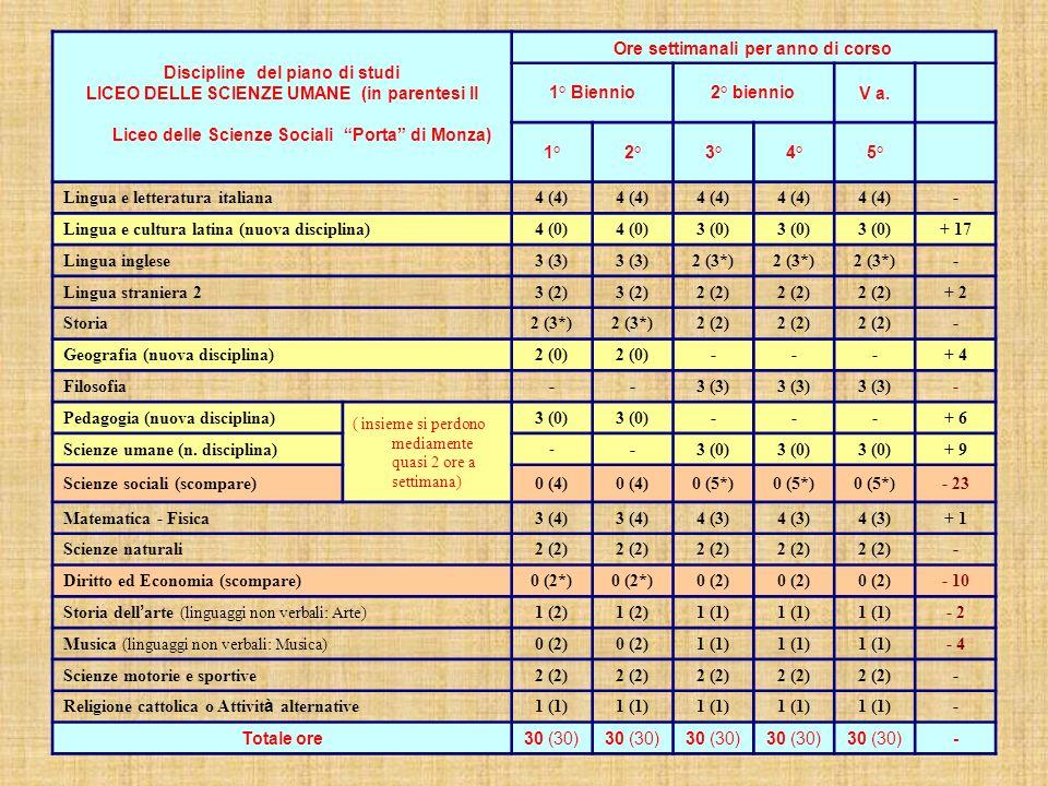 Discipline del piano di studi LICEO DELLE SCIENZE UMANE (in parentesi Il Liceo delle Scienze Sociali Porta di Monza) Ore settimanali per anno di corso