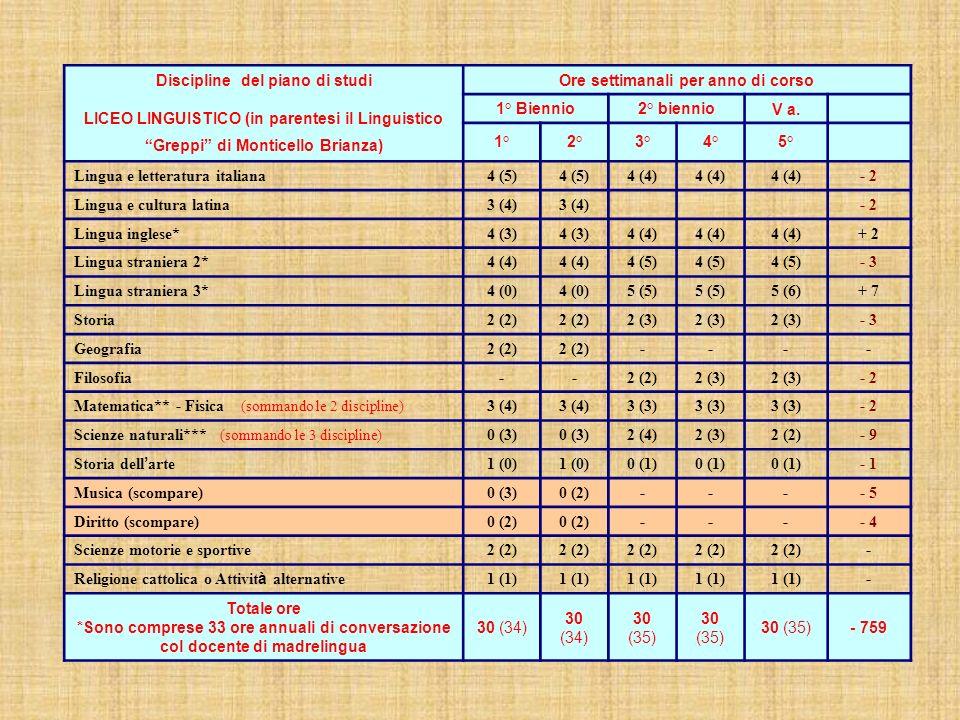 Discipline del piano di studi LICEO LINGUISTICO (in parentesi il Linguistico Greppi di Monticello Brianza) Ore settimanali per anno di corso 1° Bienni